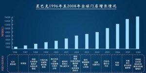 1992年-1996年:国内快速扩张期、供应链品种提升从千元小店到千亿市值,星巴克崛起的32年【重庆火锅底料厂】