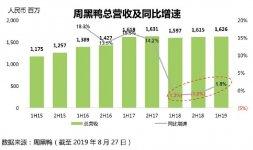 周黑鸭净利润下滑32.4%,未来它还有机会吗谁是净利润下跌的元凶?【重庆火锅底料在哪里买】