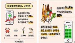大数据来了:疫情后g消费者最想干的事?70%人说聚会吃饭【重庆火锅底料在哪里买最好】